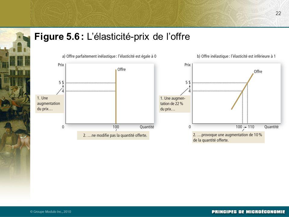 22 Figure 5.6 : Lélasticité-prix de loffre