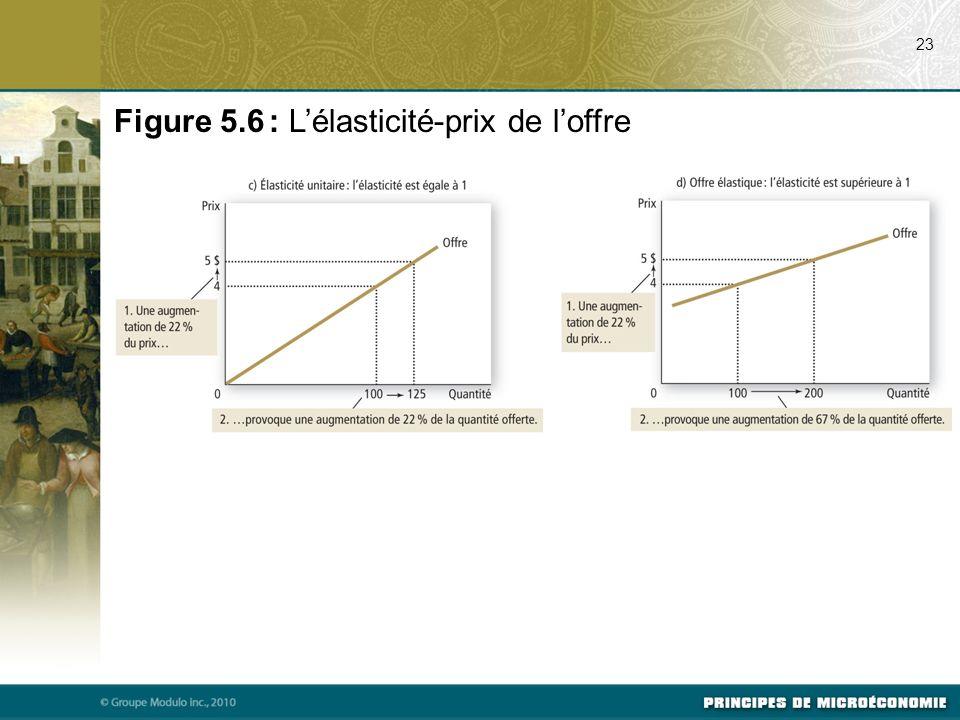 23 Figure 5.6 : Lélasticité-prix de loffre
