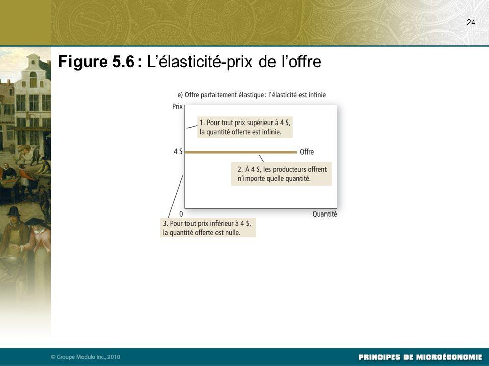 24 Figure 5.6 : Lélasticité-prix de loffre