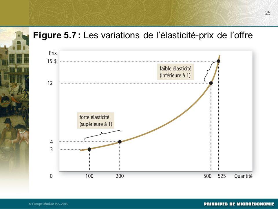 25 Figure 5.7 : Les variations de lélasticité-prix de loffre