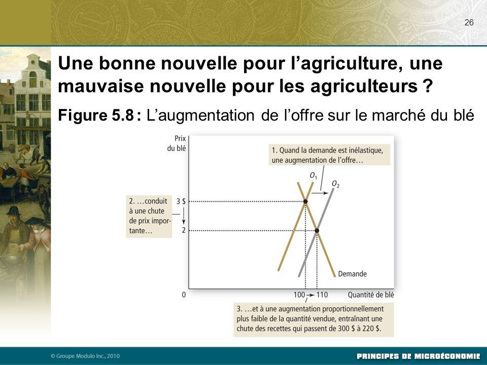 26 Une bonne nouvelle pour lagriculture, une mauvaise nouvelle pour les agriculteurs ? Figure 5.8 : Laugmentation de loffre sur le marché du blé