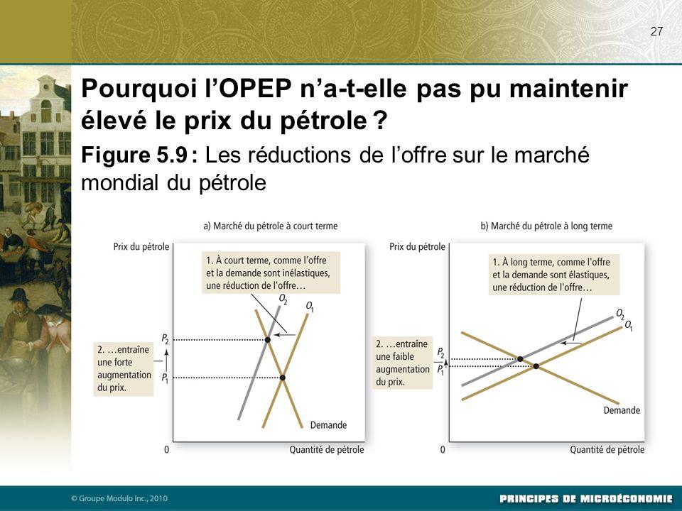 27 Pourquoi lOPEP na-t-elle pas pu maintenir élevé le prix du pétrole ? Figure 5.9 : Les réductions de loffre sur le marché mondial du pétrole