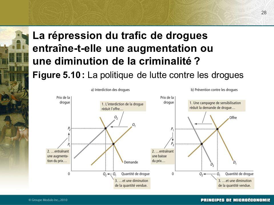 28 La répression du trafic de drogues entraîne-t-elle une augmentation ou une diminution de la criminalité ? Figure 5.10 : La politique de lutte contr