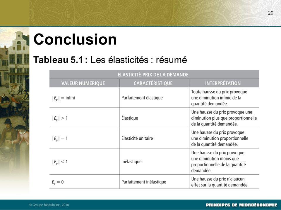 Conclusion Tableau 5.1 : Les élasticités : résumé 29