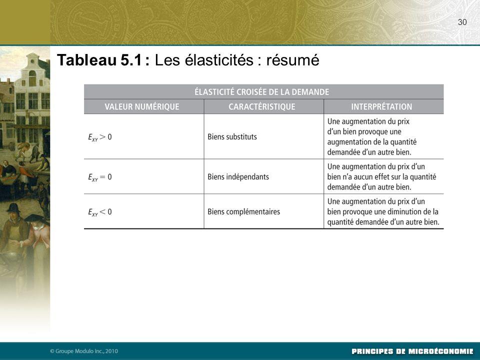 Tableau 5.1 : Les élasticités : résumé 30