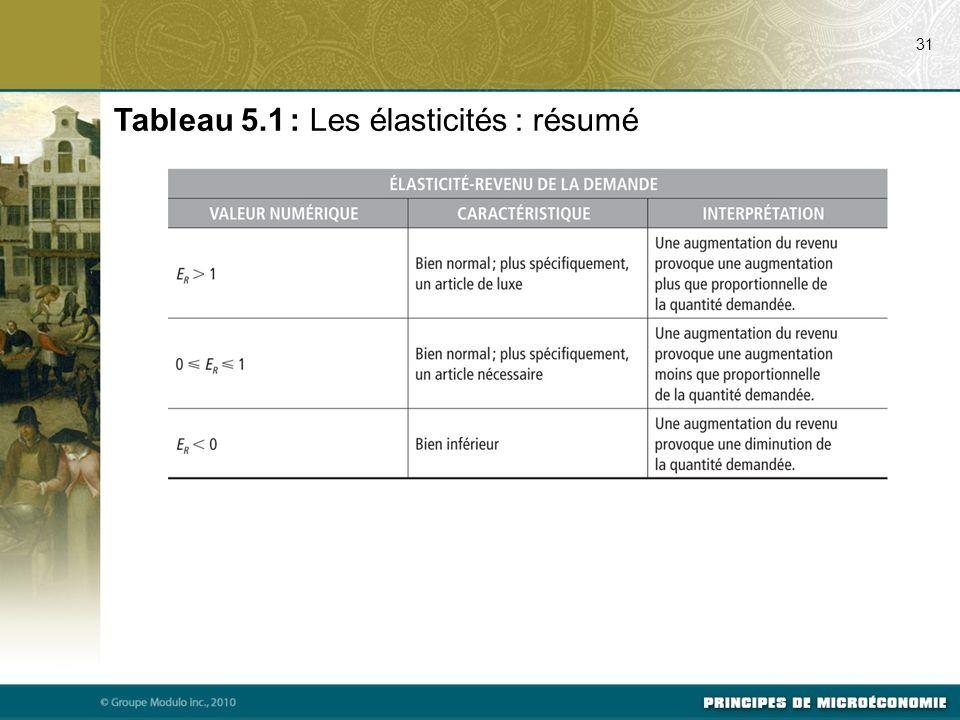 Tableau 5.1 : Les élasticités : résumé 31