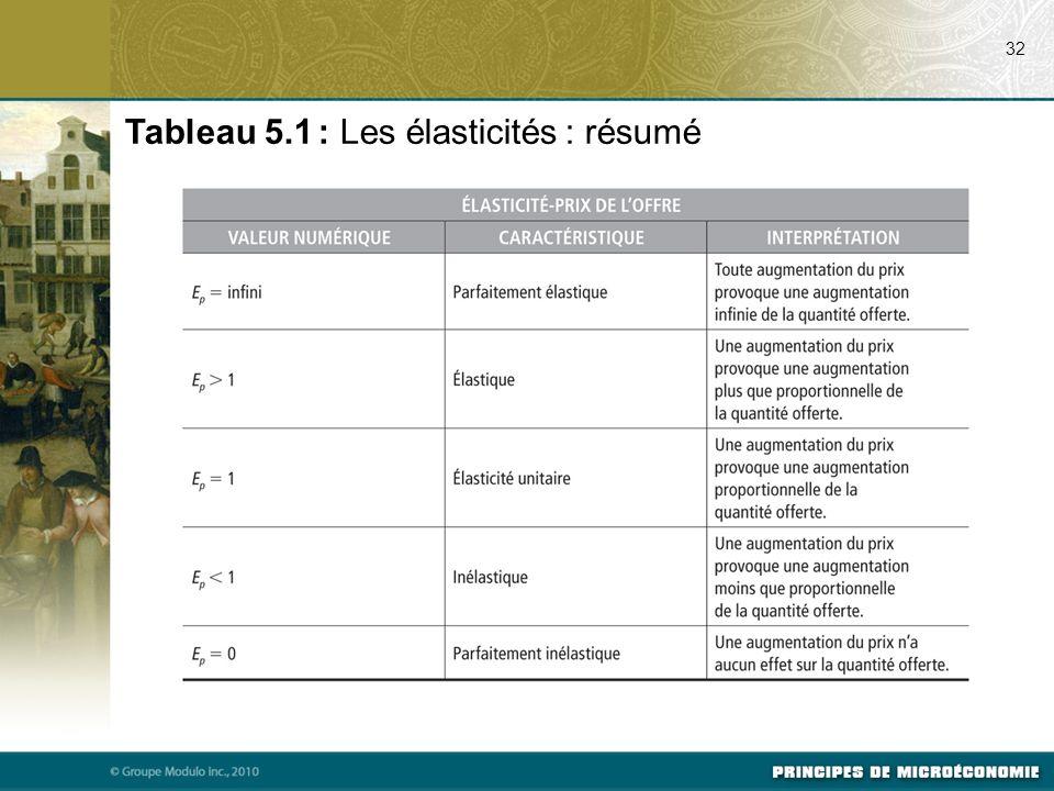 Tableau 5.1 : Les élasticités : résumé 32