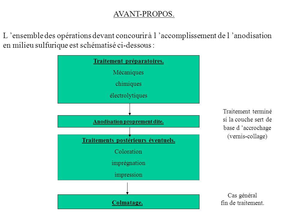 AVANT-PROPOS. L ensemble des opérations devant concourir à l accomplissement de l anodisation en milieu sulfurique est schématisé ci-dessous : Traitem
