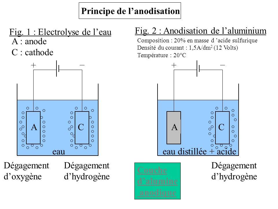Principe de lanodisation Fig. 1 : Electrolyse de leau Fig. 2 : Anodisation de laluminium AC eau Dégagement dhydrogène Dégagement doxygène AC eau disti
