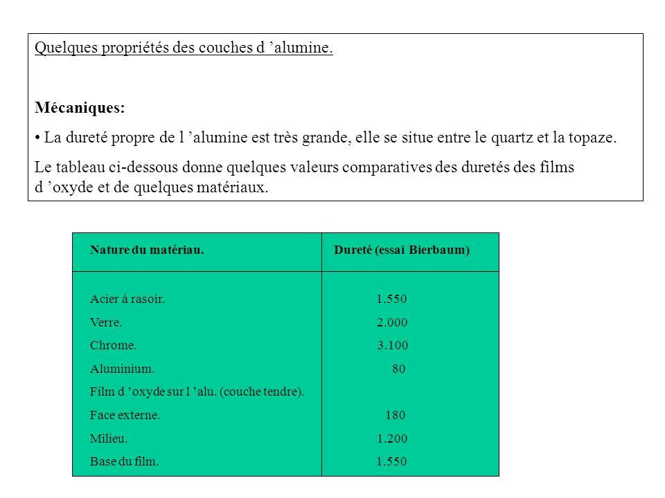 Chimiques: Le film anodique résiste bien à toutes les solutions dont le Ph est compris entre 6 et 9.