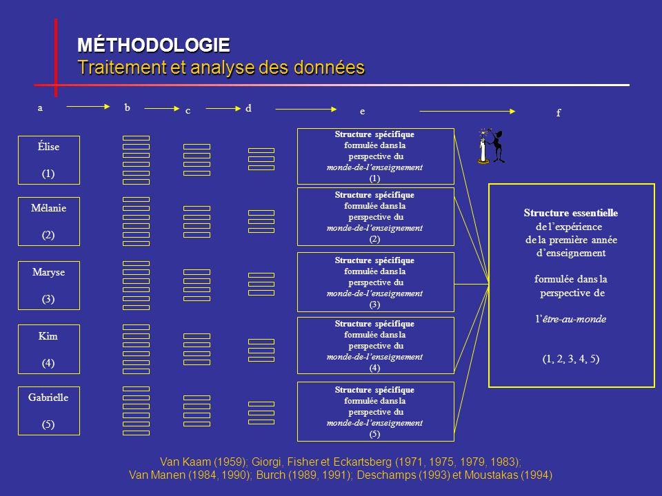 MÉTHODOLOGIE Traitement et analyse des données Élise (1) Mélanie (2) Maryse (3) Kim (4) Gabrielle (5) Structure spécifique formulée dans la perspectiv