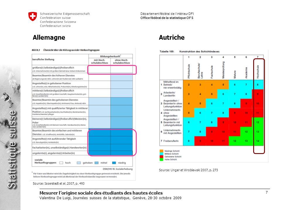 7 Mesurer lorigine sociale des étudiants des hautes écoles Valentina De Luigi, Journées suisses de la statistique, Genève, 28-30 octobre 2009 Département fédéral de lintérieur DFI Office fédéral de la statistique OFS Source: Unger et Wroblewski 2007, p.