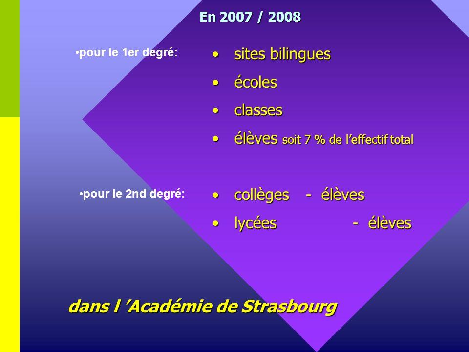 En 2007 / 2008 sites bilingues sites bilingues écoles écoles classes classes élèves soit 7 % de leffectif total élèves soit 7 % de leffectif total collèges- élèves collèges- élèves lycées- élèves lycées- élèves dans l Académie de Strasbourg pour le 1er degré: pour le 2nd degré: