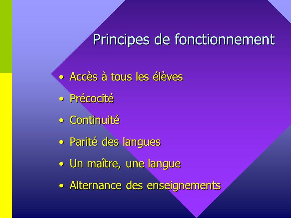 Principes de fonctionnement Accès à tous les élèvesAccès à tous les élèves PrécocitéPrécocité ContinuitéContinuité Parité des languesParité des langues Un maître, une langueUn maître, une langue Alternance des enseignementsAlternance des enseignements