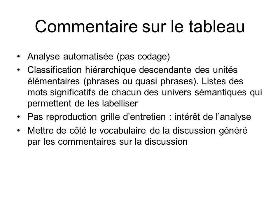 Commentaire sur le tableau Analyse automatisée (pas codage) Classification hiérarchique descendante des unités élémentaires (phrases ou quasi phrases).