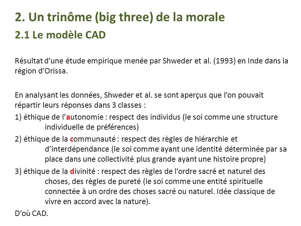 2. Un trinôme (big three) de la morale 2.1 Le modèle CAD Résultat dune étude empirique menée par Shweder et al. (1993) en Inde dans la région dOrissa.