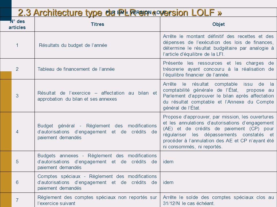 2.3 Architecture type du PLR en « version LOLF » PLR EN « VERSION LOLF » N° des articles TitresObjet 1 Résultats du budget de lannée Arrête le montant