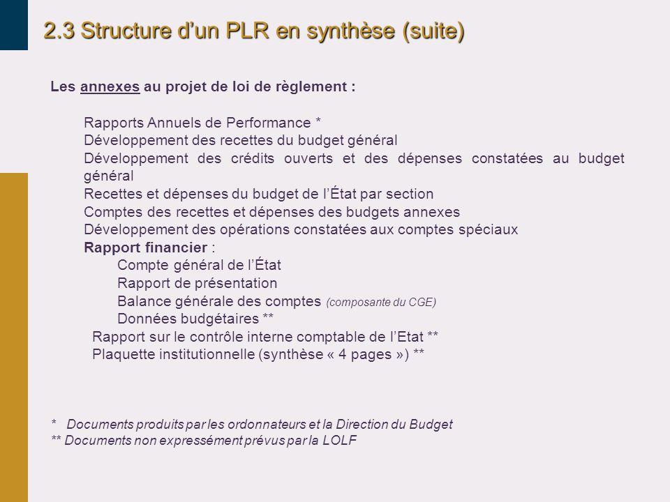 2.3 Structure dun PLR en synthèse (suite) Les annexes au projet de loi de règlement : Rapports Annuels de Performance * Développement des recettes du