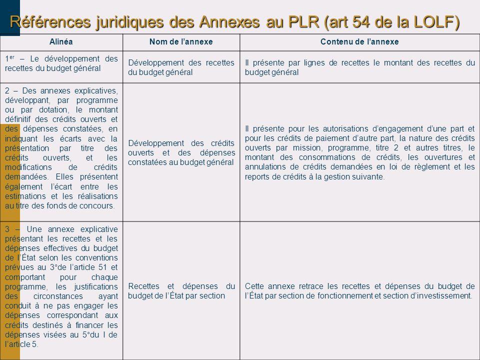 Références juridiques des Annexes au PLR (art 54 de la LOLF) AlinéaNom de lannexeContenu de lannexe 1 er – Le développement des recettes du budget gén