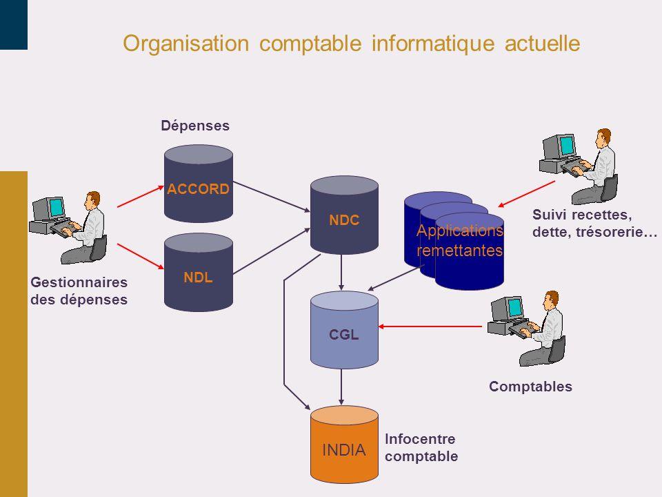 Organisation comptable informatique actuelle ACCORD NDL NDC CGL Applications remettantes INDIA Comptables Gestionnaires des dépenses Infocentre compta