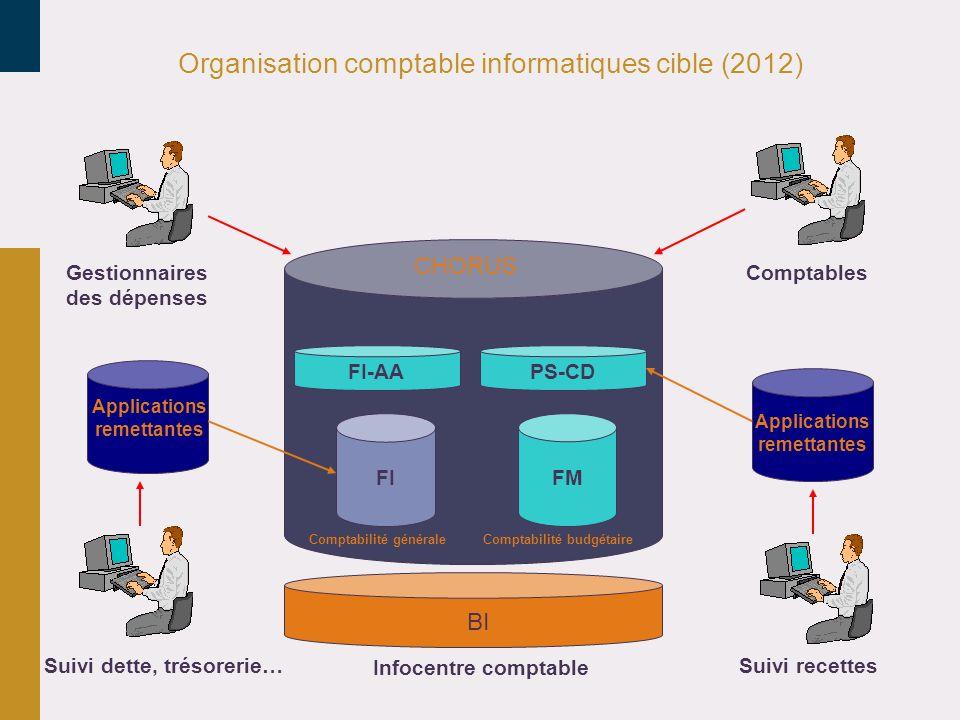Organisation comptable informatiques cible (2012) FI Applications remettantes BI ComptablesGestionnaires des dépenses Infocentre comptable Suivi dette