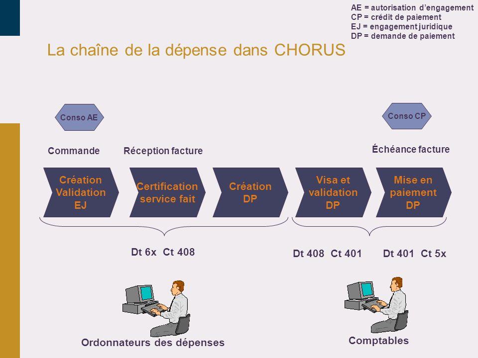 La chaîne de la dépense dans CHORUS Création Validation EJ Certification service fait Création DP Visa et validation DP Mise en paiement DP CommandeRé