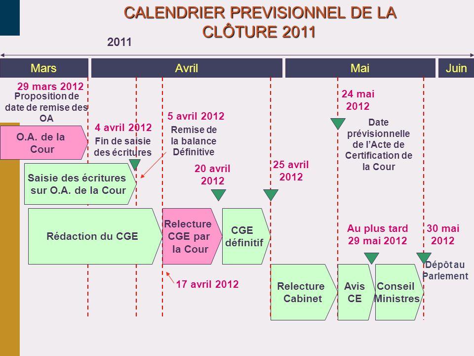 MarsAvrilMaiJuin 2011 4 avril 2012 24 mai 2012 Au plus tard 29 mai 2012 25 avril 2012 CALENDRIER PREVISIONNEL DE LA CLÔTURE 2011 Date prévisionnelle d