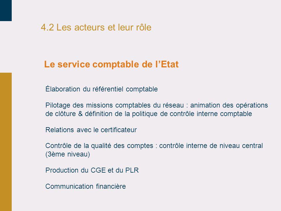 4.2 Les acteurs et leur rôle Élaboration du référentiel comptable Pilotage des missions comptables du réseau : animation des opérations de clôture & d