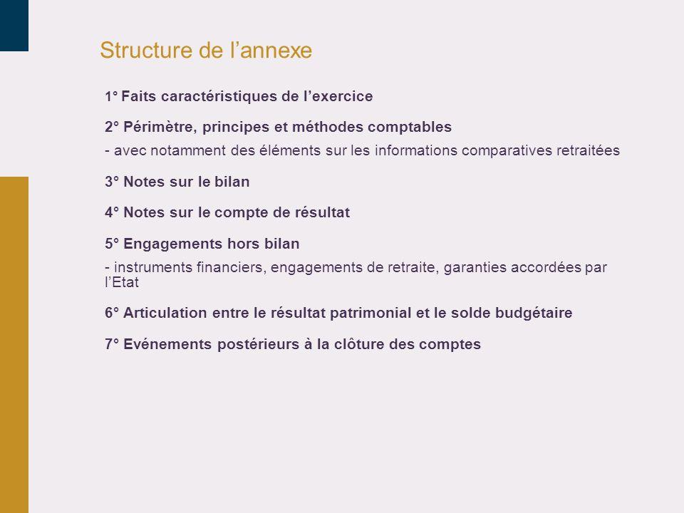 Structure de lannexe 1° Faits caractéristiques de lexercice 2° Périmètre, principes et méthodes comptables - avec notamment des éléments sur les infor