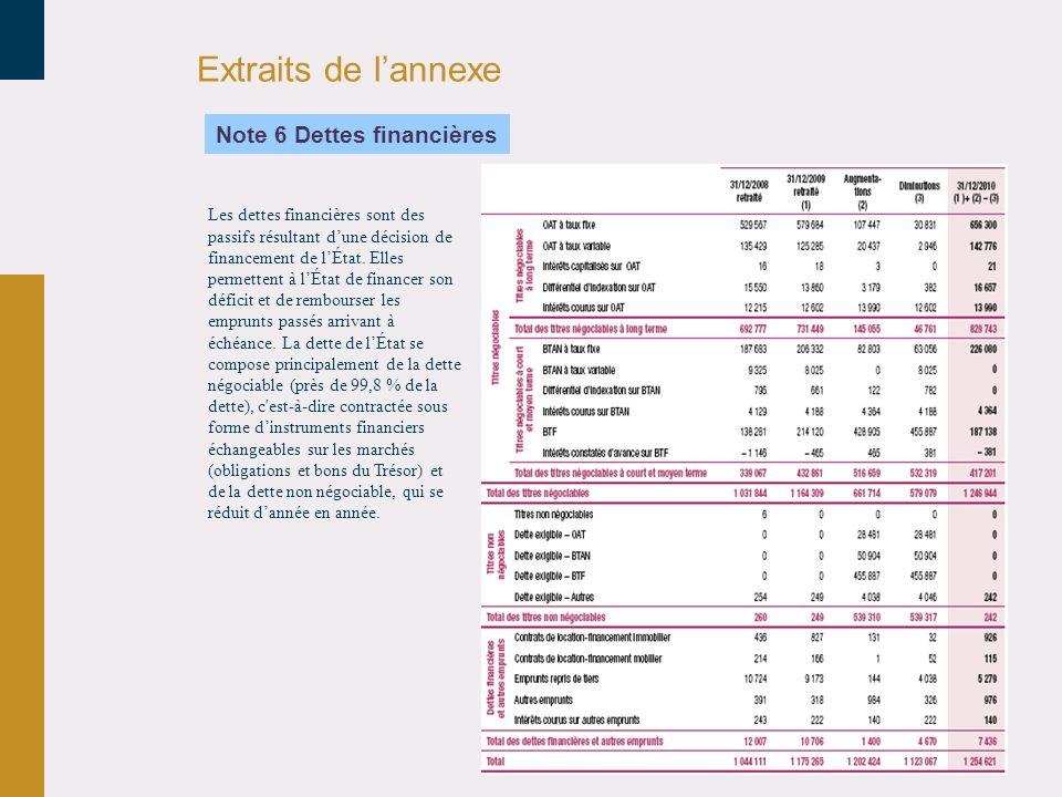 Extraits de lannexe Les dettes financières sont des passifs résultant dune décision de financement de lÉtat. Elles permettent à lÉtat de financer son