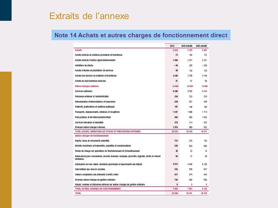 Extraits de lannexe Note 14 Achats et autres charges de fonctionnement direct