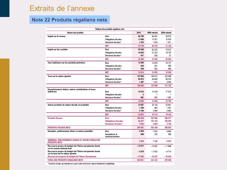 Extraits de lannexe Note 22 Produits régaliens nets