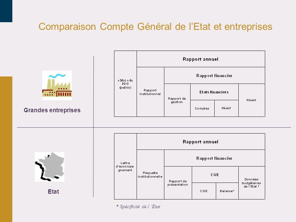 Comparaison Compte Général de lEtat et entreprises Grandes entreprises Etat * Spécificité de l Etat