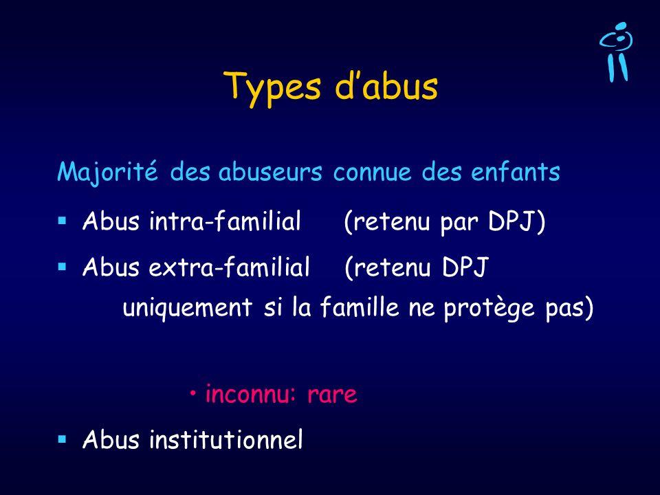 Types dabus Majorité des abuseurs connue des enfants Abus intra-familial (retenu par DPJ) Abus extra-familial (retenu DPJ uniquement si la famille ne