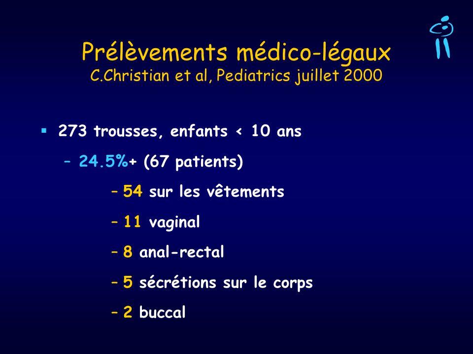 Prélèvements médico-légaux C.Christian et al, Pediatrics juillet 2000 273 trousses, enfants < 10 ans –24.5%+ (67 patients) –54 sur les vêtements –11 v