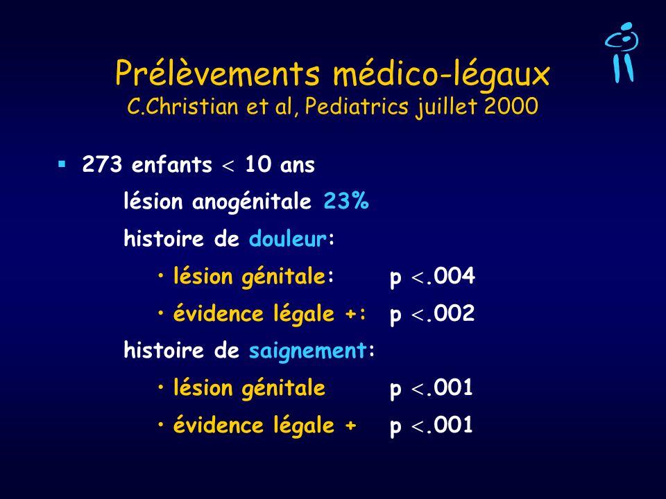 Prélèvements médico-légaux C.Christian et al, Pediatrics juillet 2000 273 enfants 10 ans lésion anogénitale 23% histoire de douleur: lésion génitale: