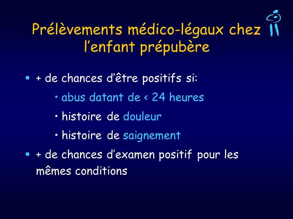 Prélèvements médico-légaux chez lenfant prépubère + de chances dêtre positifs si: abus datant de < 24 heures histoire de douleur histoire de saignemen