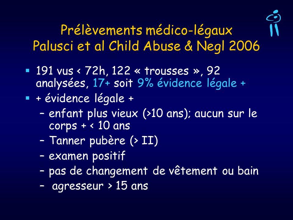 Prélèvements médico-légaux Palusci et al Child Abuse & Negl 2006 191 vus < 72h, 122 « trousses », 92 analysées, 17+ soit 9% évidence légale + + éviden