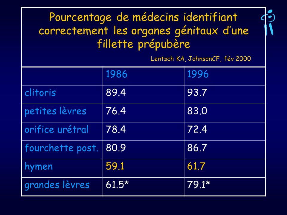 Pourcentage de médecins identifiant correctement les organes génitaux dune fillette prépubère Lentsch KA, JohnsonCF, fév 2000 19861996 clitoris89.493.