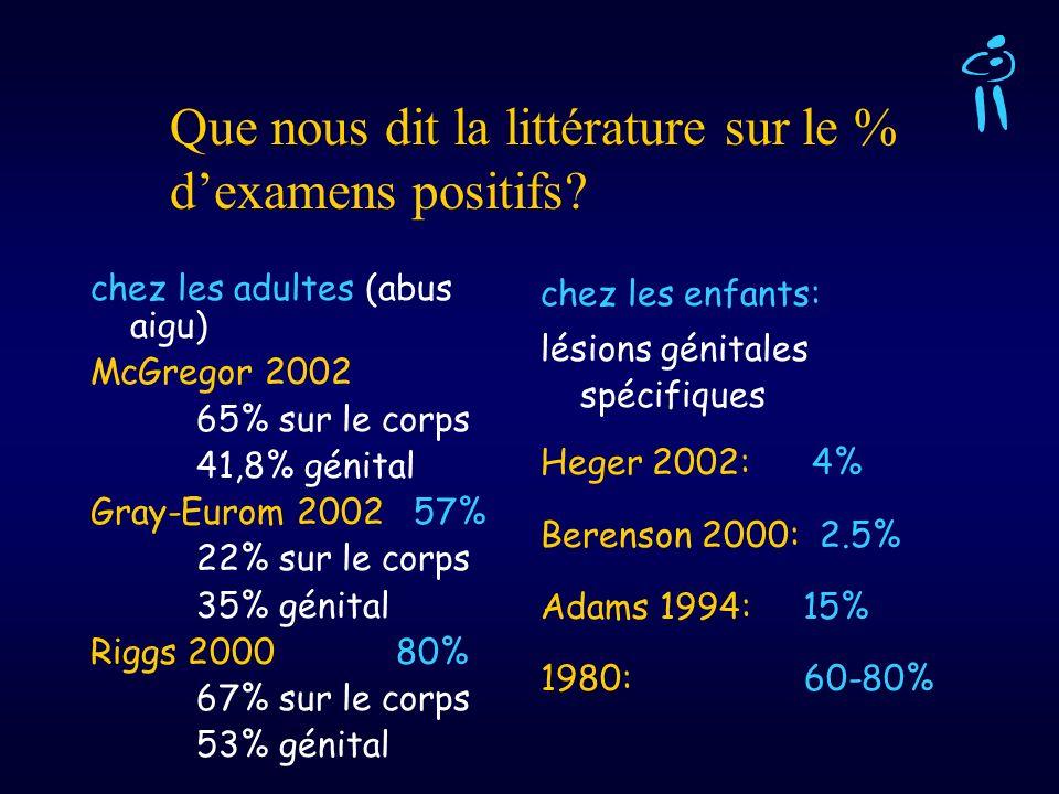 chez les adultes (abus aigu) McGregor 2002 65% sur le corps 41,8% génital Gray-Eurom 2002 57% 22% sur le corps 35% génital Riggs 2000 80% 67% sur le c