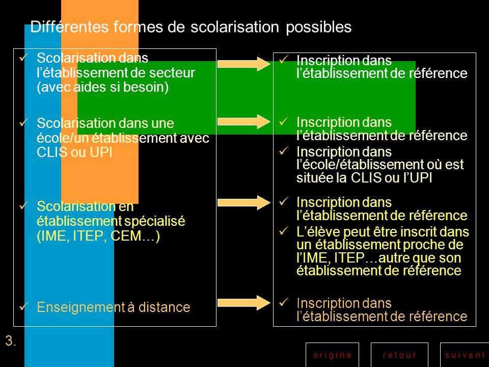r e t o u rs u i v a n to r i g i n e Différentes formes de scolarisation possibles Scolarisation dans létablissement de secteur (avec aides si besoin