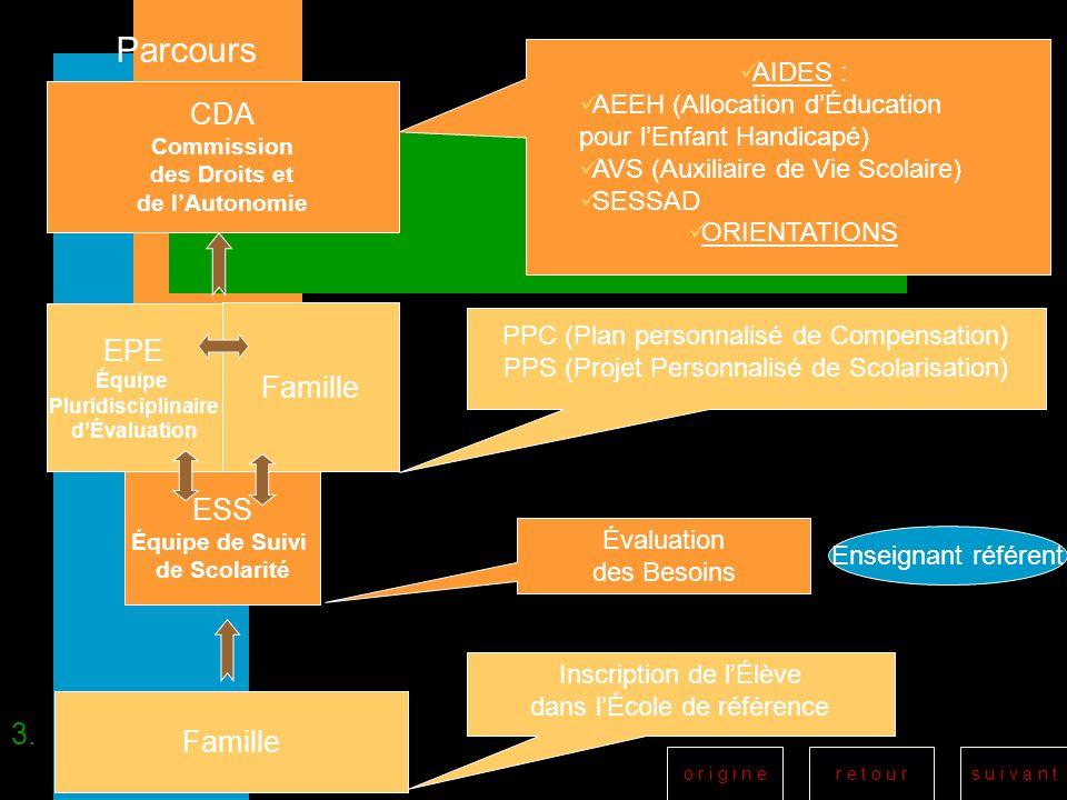 r e t o u rs u i v a n to r i g i n e Parcours Famille ESS Équipe de Suivi de Scolarité EPE Équipe Pluridisciplinaire dÉvaluation CDA Commission des D