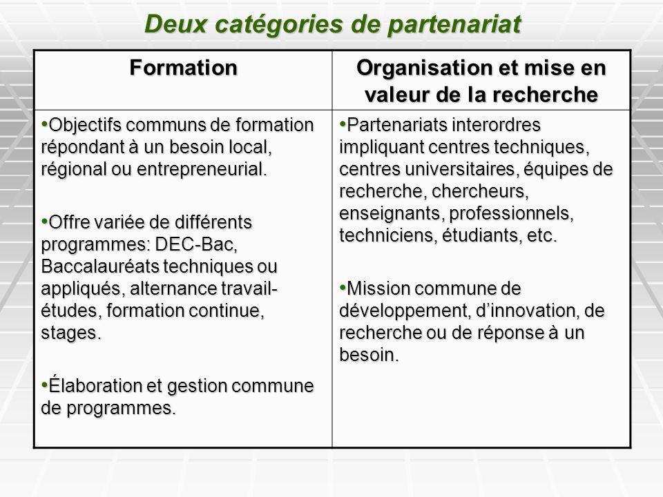 Deux catégories de partenariat Formation Organisation et mise en valeur de la recherche Objectifs communs de formation répondant à un besoin local, régional ou entrepreneurial.