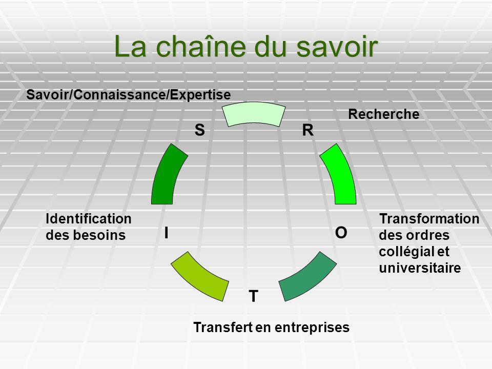 La chaîne du savoir R O T I S Transfert en entreprises Identification des besoins Transformation des ordres collégial et universitaire Recherche Savoir/Connaissance/Expertise
