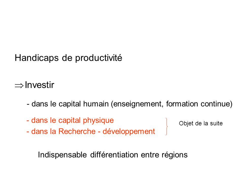 Handicaps de productivité Investir - dans le capital humain (enseignement, formation continue) - dans le capital physique - dans la Recherche - dévelo