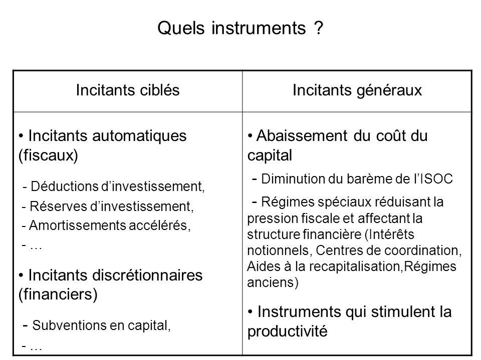 Quels instruments ? Incitants ciblésIncitants généraux Incitants automatiques (fiscaux) - Déductions dinvestissement, - Réserves dinvestissement, - Am