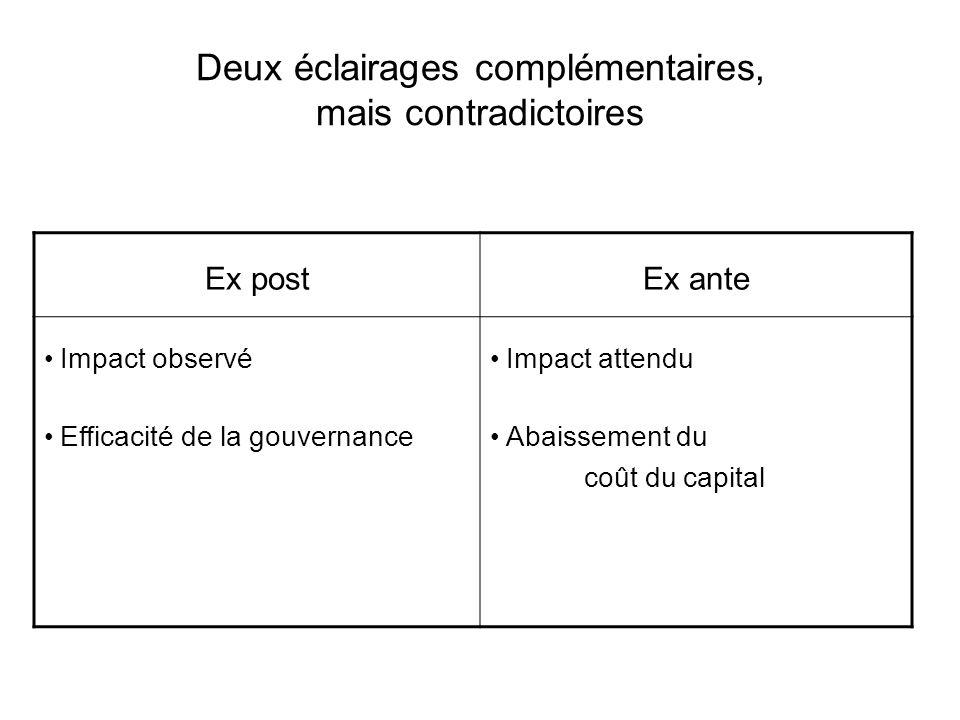 Deux éclairages complémentaires, mais contradictoires Ex postEx ante Impact observé Efficacité de la gouvernance Impact attendu Abaissement du coût du