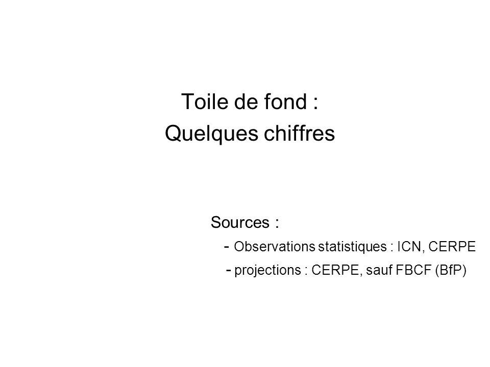 Toile de fond : Quelques chiffres Sources : - Observations statistiques : ICN, CERPE - projections : CERPE, sauf FBCF (BfP)