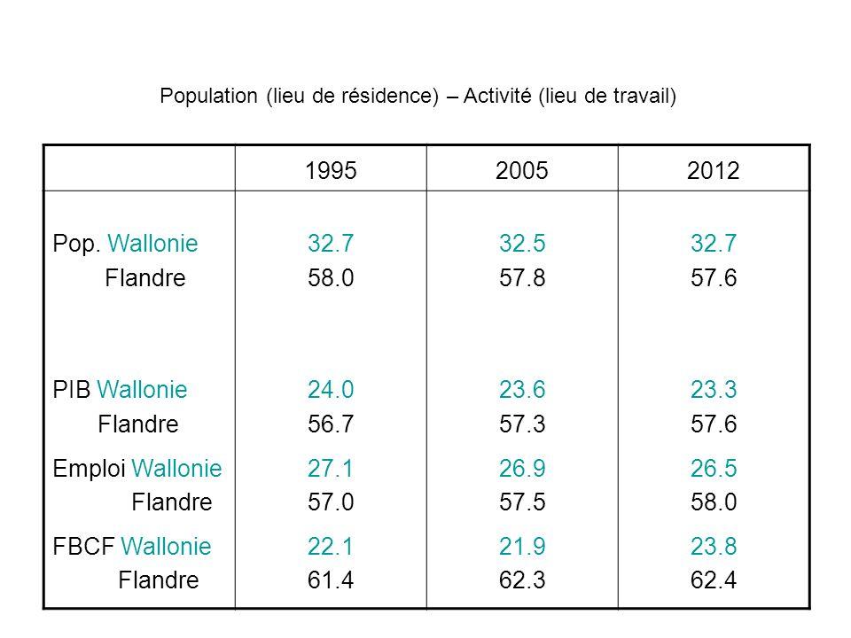 199520052012 Pop. Wallonie Flandre PIB Wallonie Flandre Emploi Wallonie Flandre FBCF Wallonie Flandre 32.7 58.0 24.0 56.7 27.1 57.0 22.1 61.4 32.5 57.