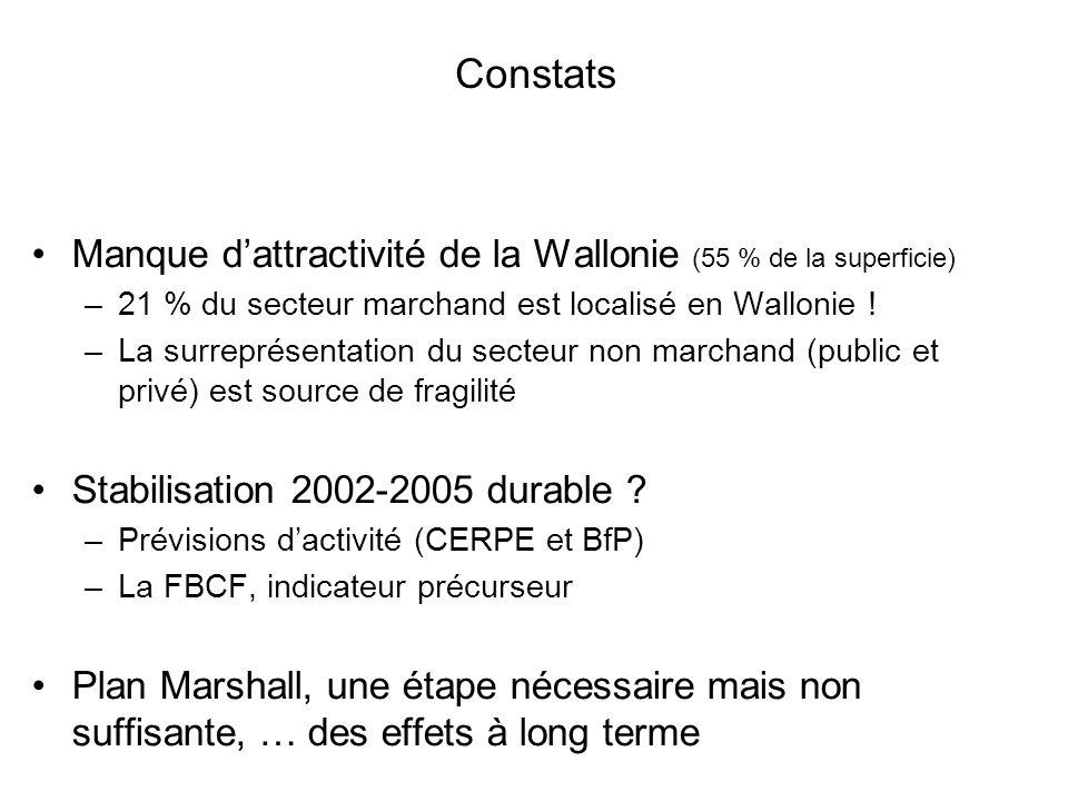 Constats Manque dattractivité de la Wallonie (55 % de la superficie) –21 % du secteur marchand est localisé en Wallonie ! –La surreprésentation du sec